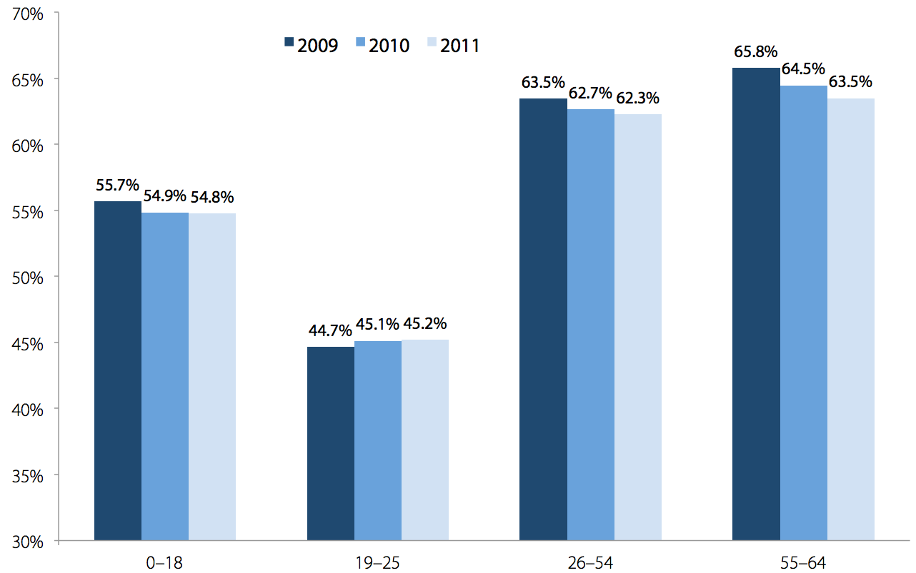 Rates of employer-sponsored health insurance coverage, by age group, 2009, 2010, and 2011