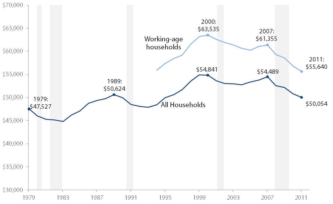 Real median household income, 1979–2011 (2011 dollars)