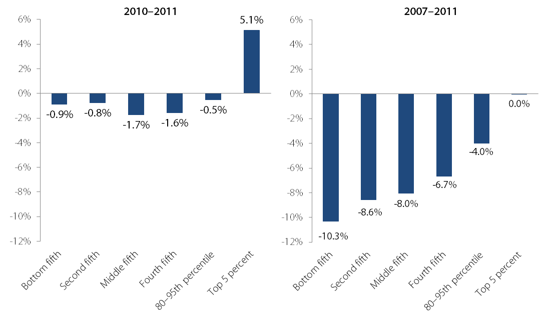 Change in household income across the income distribution, 2007–2011