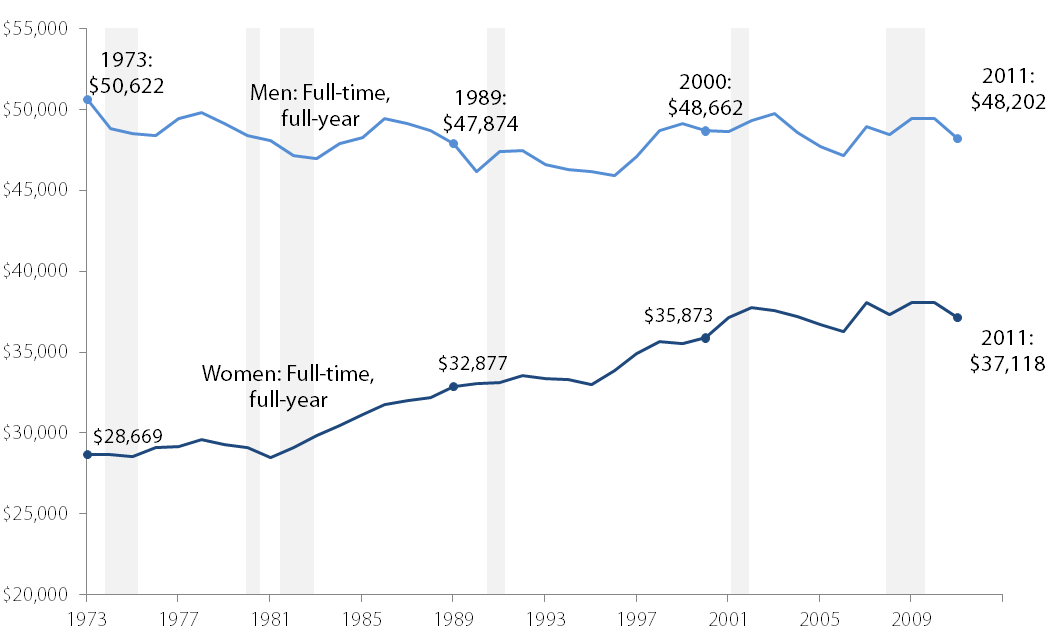 Real earnings for workers, by gender, 1973–2011 (2011 dollars)