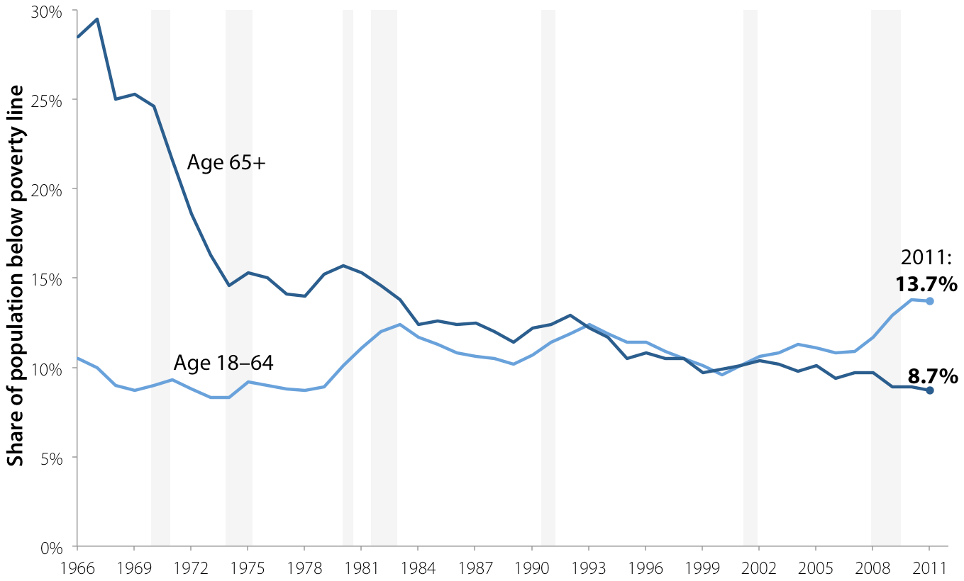 Poverty rate for elderly and non-elderly adults, 1966–2011
