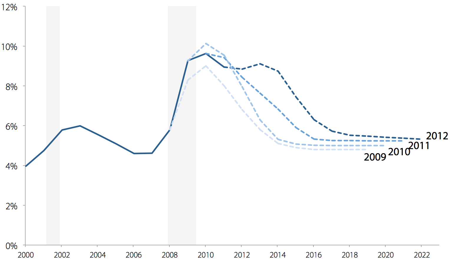 Unemployment rate and projected unemployment rate, 2000–2022