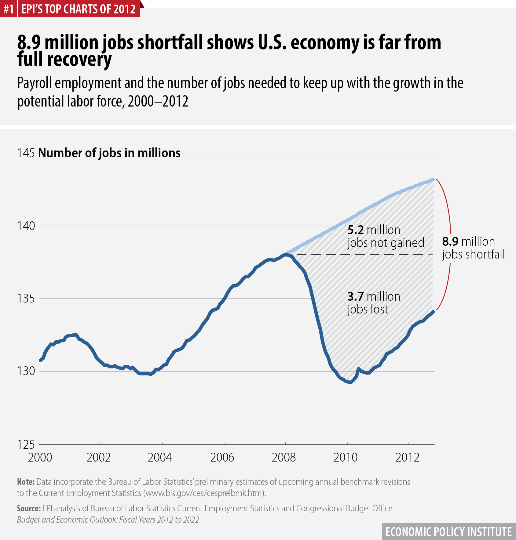 8.9 million jobs shortfall shows U.S. economy is far from full recovery | Payroll employment and the number of jobs needed to keep up with the growth in the potential labor force, 2000–2012