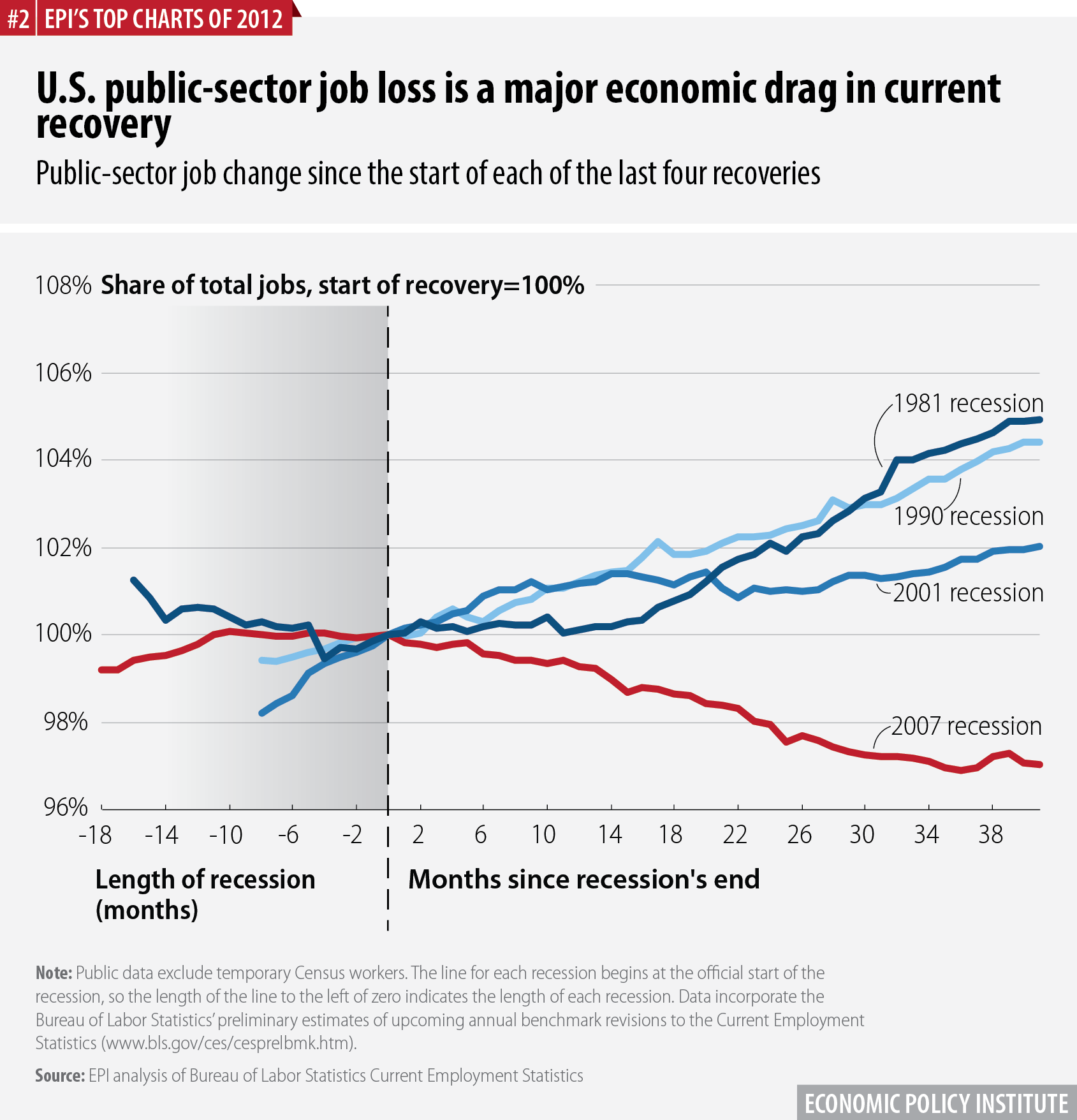 U.S. public-sector job loss is a major economic drag in current recovery | Public-sector job change since the start of each of the last four recoveries