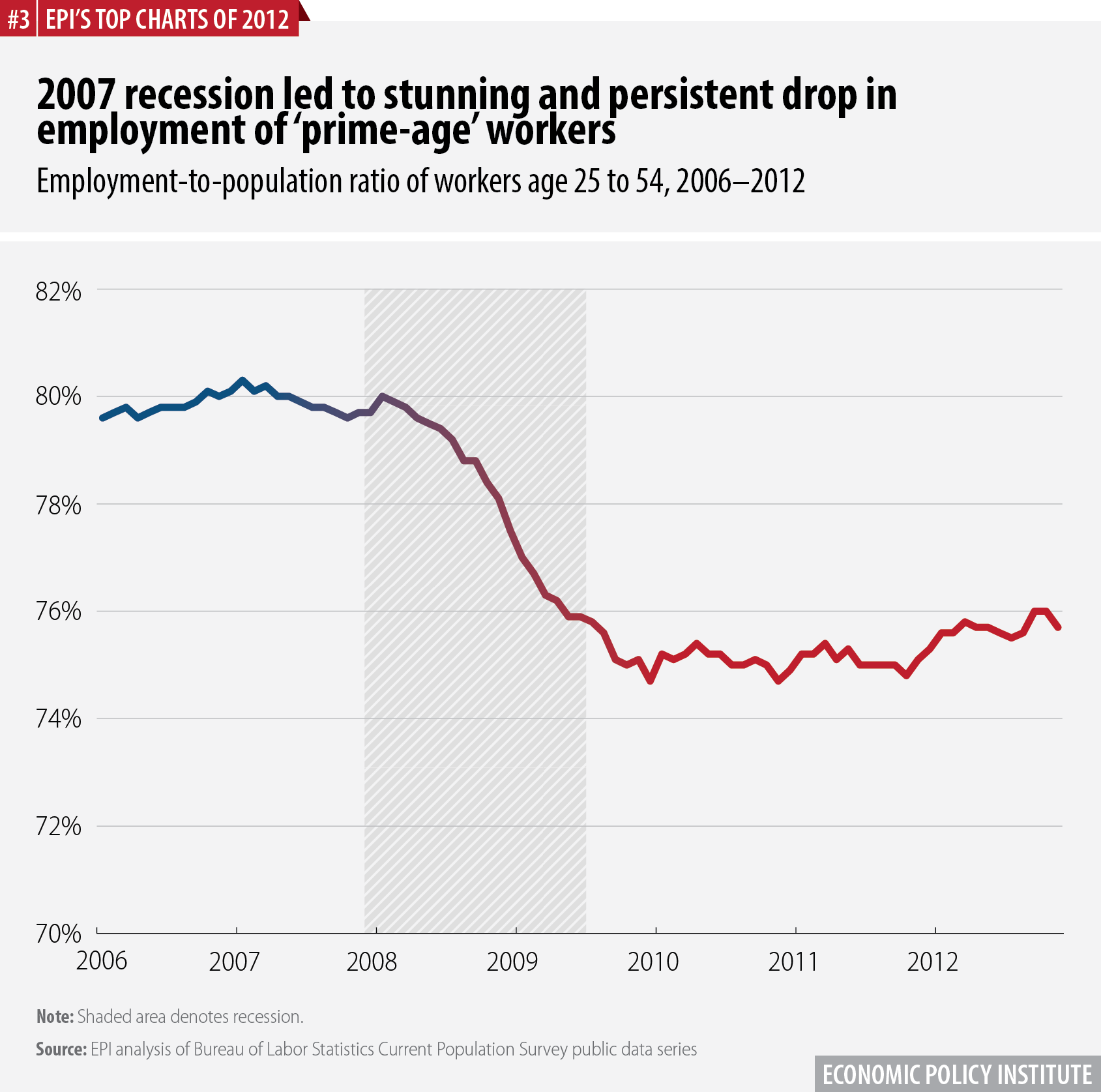2007 recession led to stunning and persistent drop in employment of 'prime-age' workers | Employment-to-population ratio of workers age 25 to 54, 2006–2012