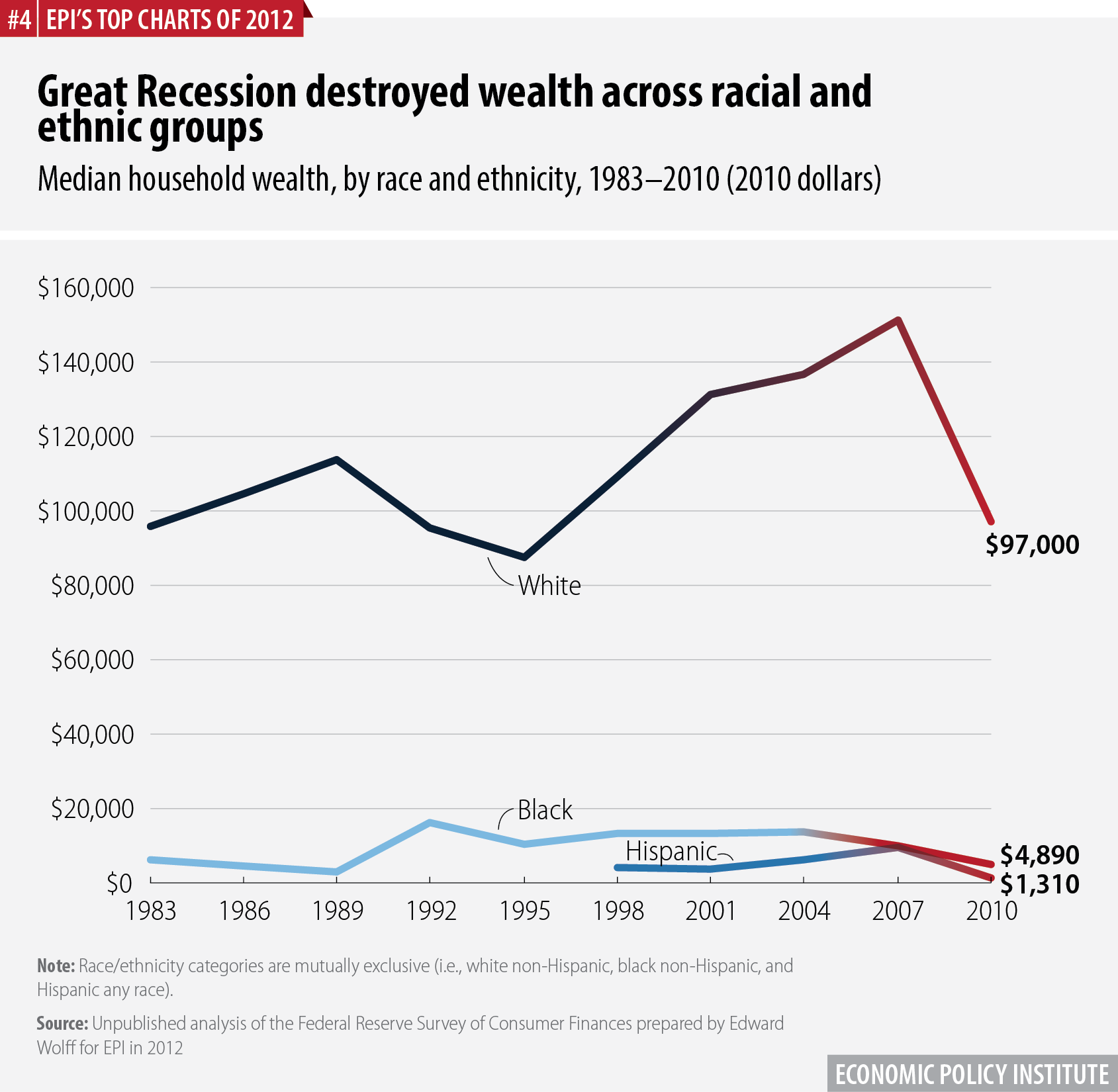Great Recession destroyed wealth across racial and ethnic groups | Median household wealth, by race and ethnicity, 1983–2010 (2010 dollars)