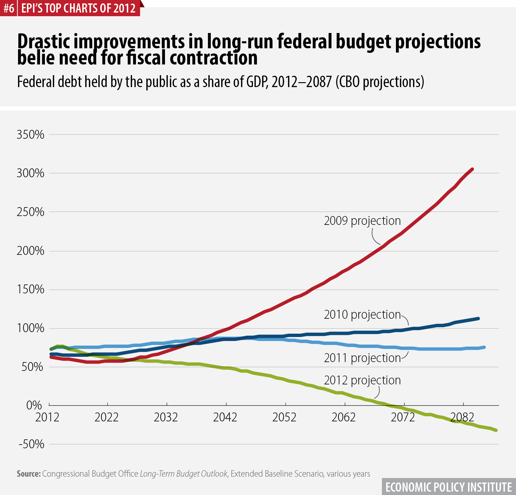 Drastic improvements in long-run federal budget projections belie need for fiscal contraction | Federal debt held by the public as a share of GDP, 2012–2084 and beyond (CBO projections)