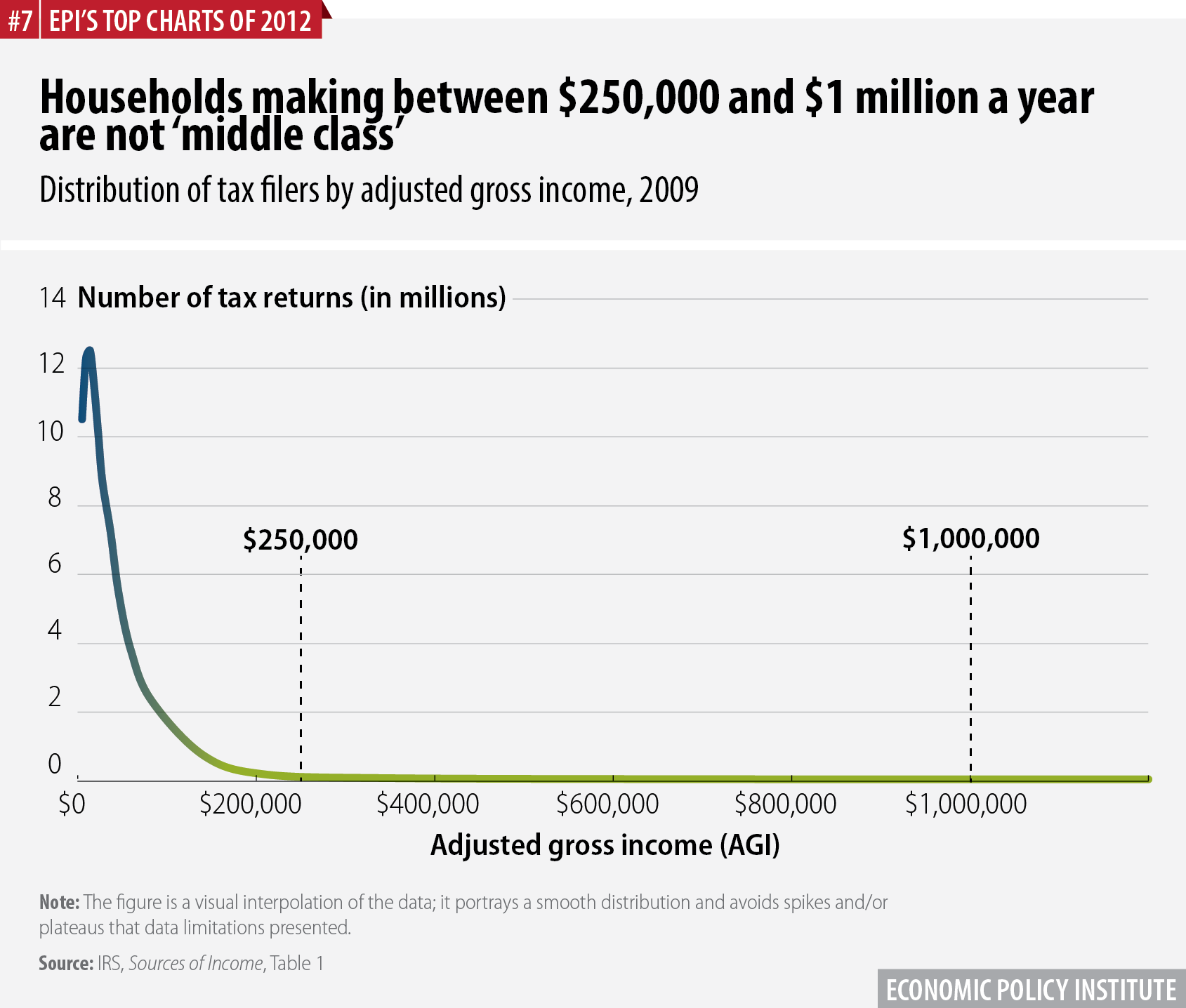 Households making between $250,000 and $1 million a year are not 'middle class' | Distribution of tax filers by adjusted gross income, 2009