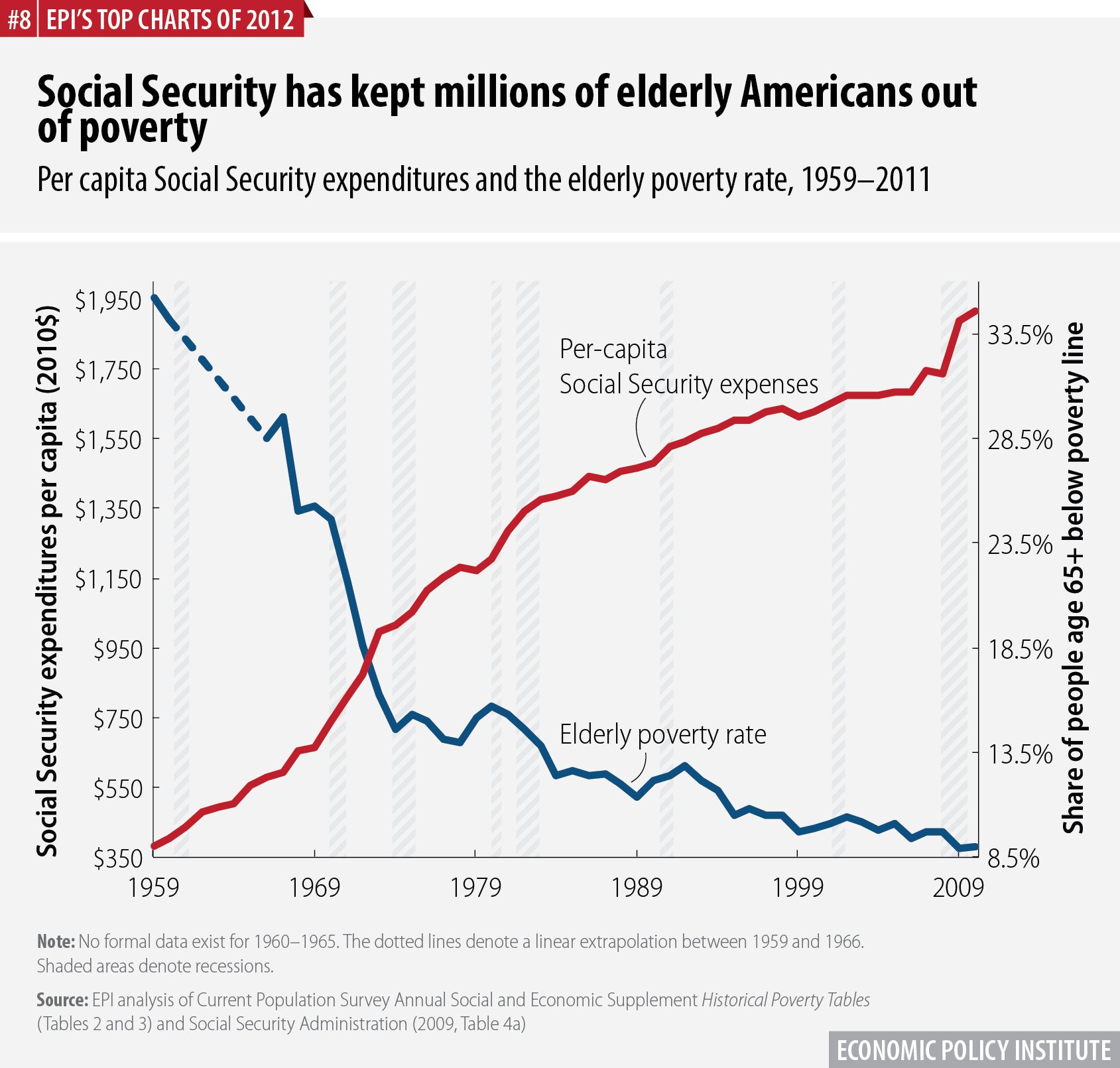 Social Security has kept millions of elderly Americans out of poverty | Per capita Social Security expenditures and the elderly poverty rate, 1959–2011