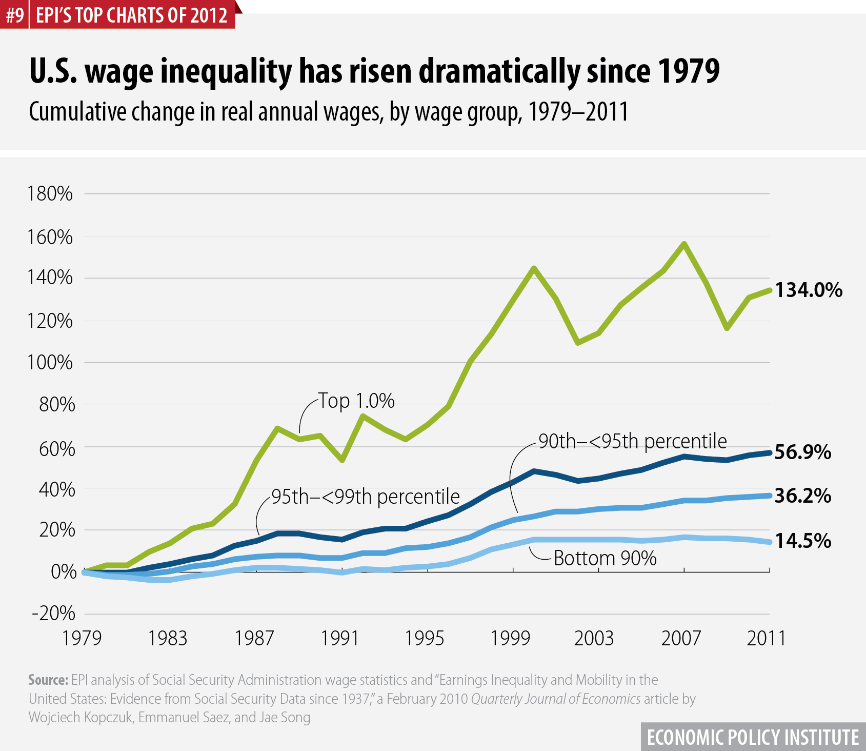 U.S. wage inequality has risen dramatically since 1979 | Cumulative change in real annual wages, by wage group, 1979–2011