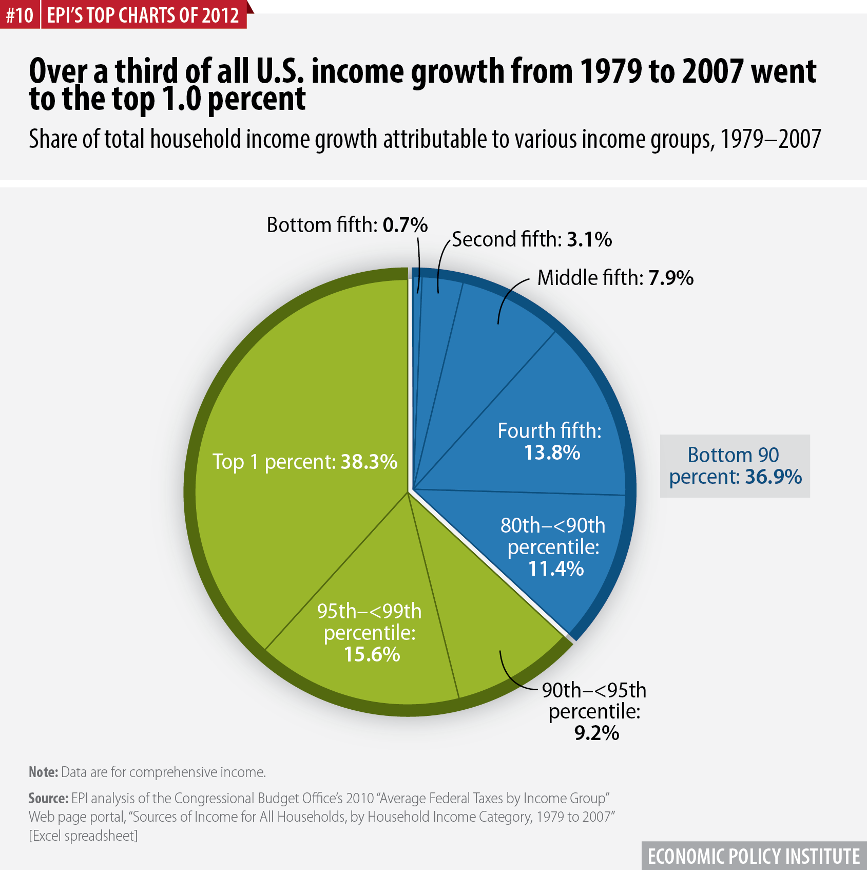 Over a third of all U.S. income growth from 1979 to 2007 went to the top 1.0 percent | Share of total household income growth attributable to various income groups, 1979–2007