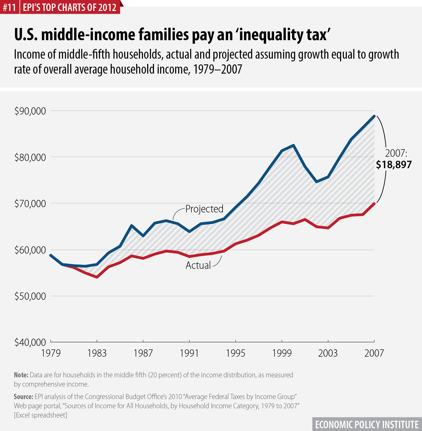 U.S. middle-income families pay an 'inequality tax' | Income of middle-fifth households, actual and projected assuming growth equal to growth rate of overall average household income, 1979–2007