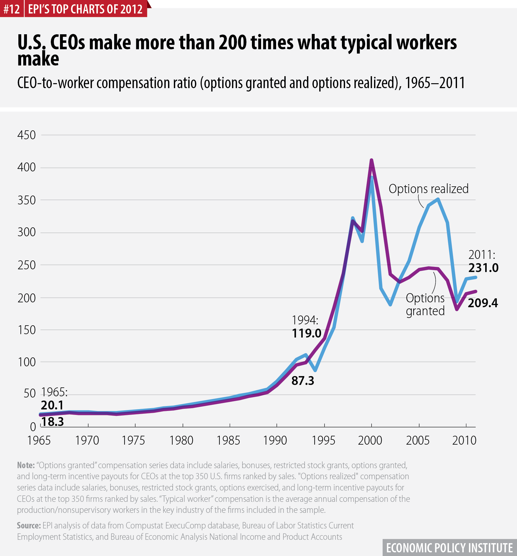 U.S. CEOs make more than 200 times what typical workers make | CEO-to-worker compensation ratio (options granted and options realized), 1965–2011