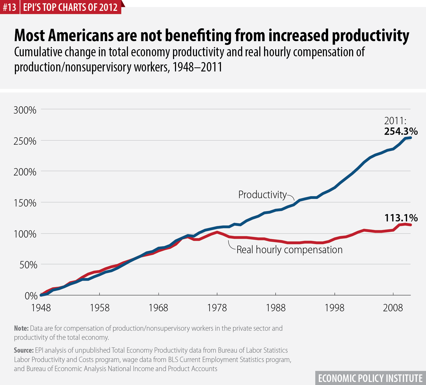 Most Americans are not benefiting from increased productivity | Cumulative change in total economy productivity and real hourly compensation of production/nonsupervisory workers, 1948–2011