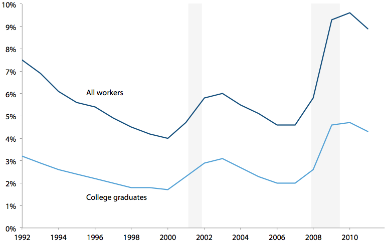 U.S. unemployment rate, all workers and college graduates, 1992–2011