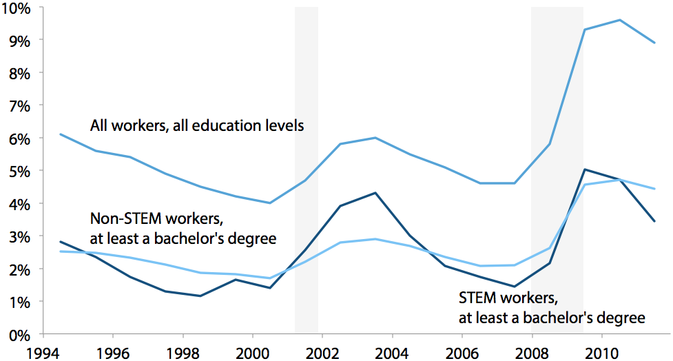 Unemployment rates of all workers, and workers in STEM and non-STEM occupations with at least a bachelor's degree, 1994–2011