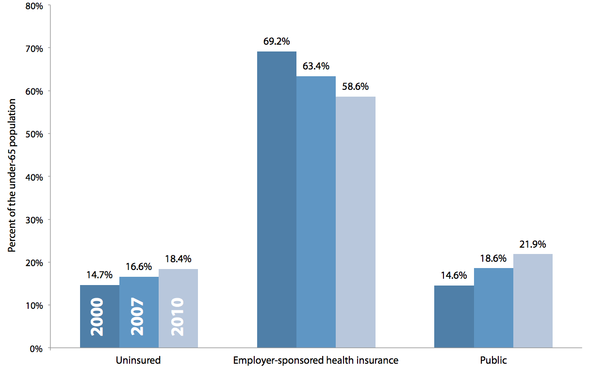 Sources of health insurance coverage for the under-65 population, 2000, 2007, 2010