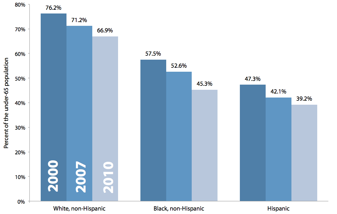 Share of the under-65 population with employer-sponsored health insurance, by race, 2000, 2007, 2010
