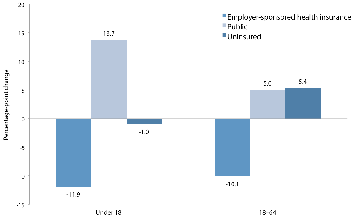 Percentage-point change in employer-sponsored health insurance coverage rate, public coverage rate, and uninsured rate for under 18 and 18–64 populations, 2000–10