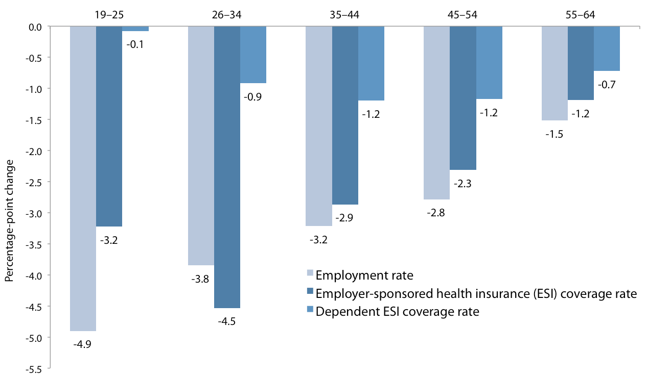 Change in employment rate and employer-sponsored health insurance (total and as a dependent), by age group from 2008 to 2009