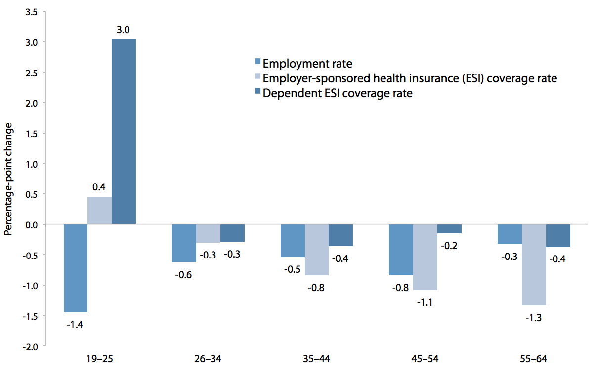 Change in employment rate and employer-sponsored health insurance (total and as a dependent), by age group from 2009 to 2010