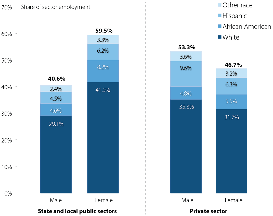 Employment shares by sex and race, state and local public sectors versus private sector, 2011
