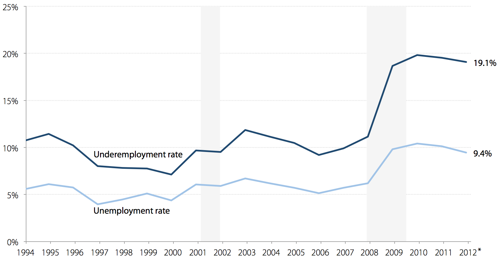 Unemployment and underemployment rates for young college graduates, 1994–2012*
