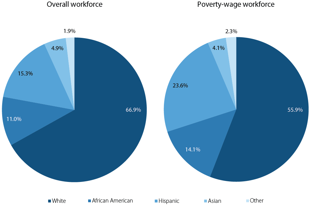 Racial/ethnic composition of poverty-wage workforce and overall workforce, 2011