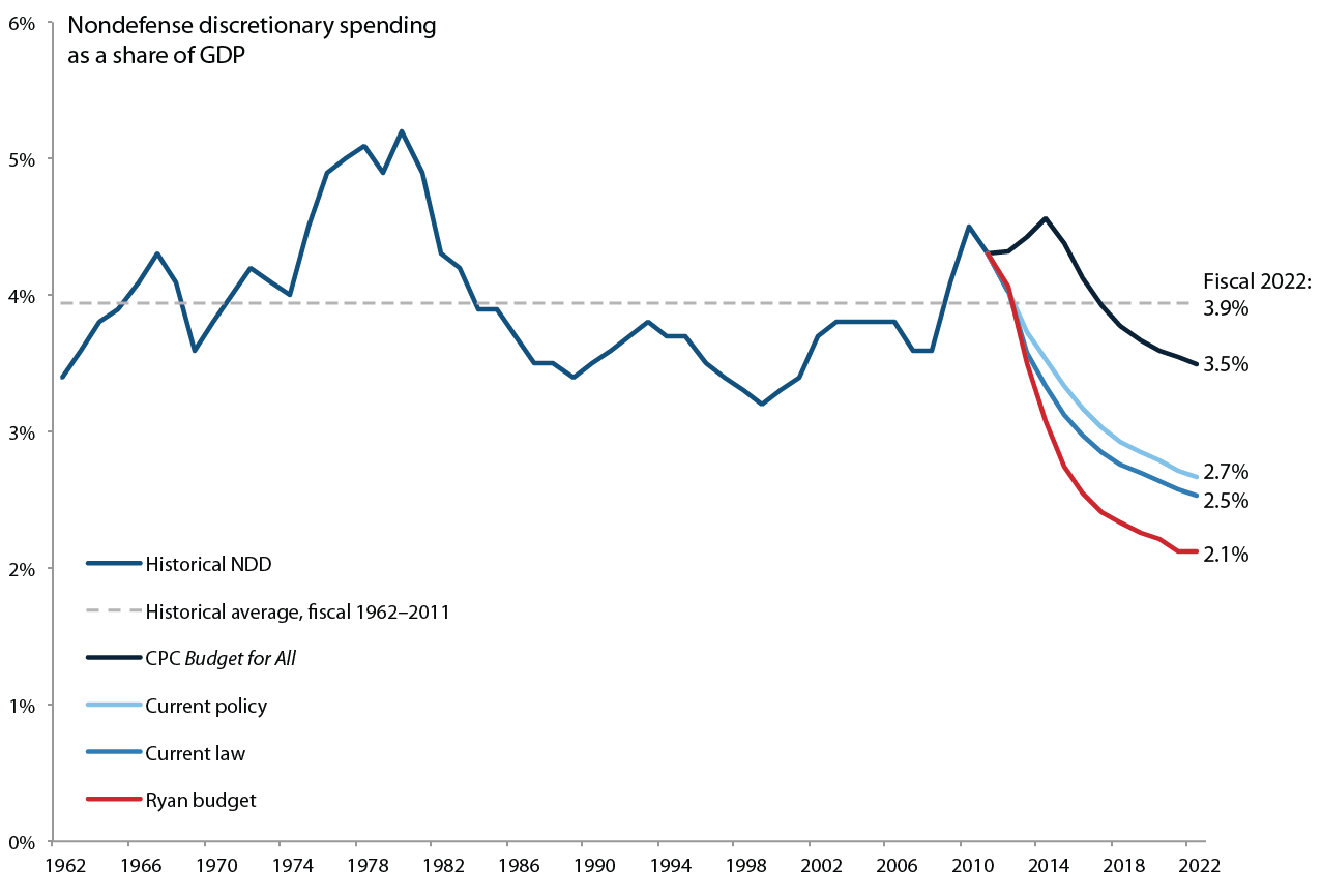 Historical nondefense discretionary (NDD) spending (1962–2011) and projected levels (2012–2022)