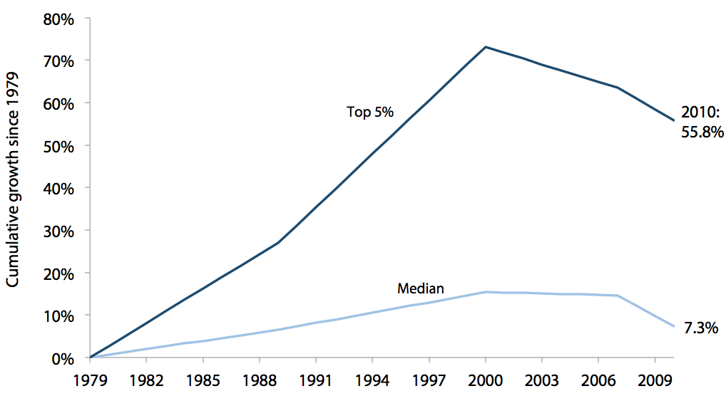 Cumulative income growth for the median and top 5% of U.S. households, 1979–2010