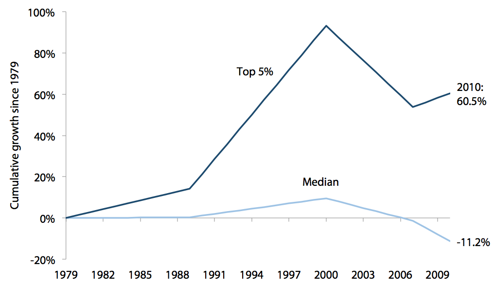 Cumulative income growth for the median and top 5% of Michigan households, 1979–2010