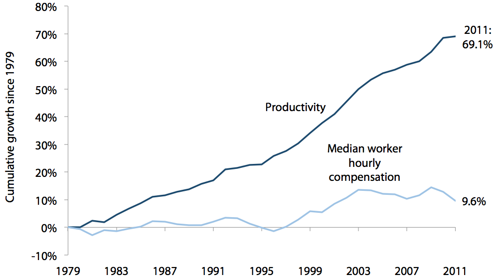 Cumulative productivity and median hourly compensation growth in the United States, 1979–2011