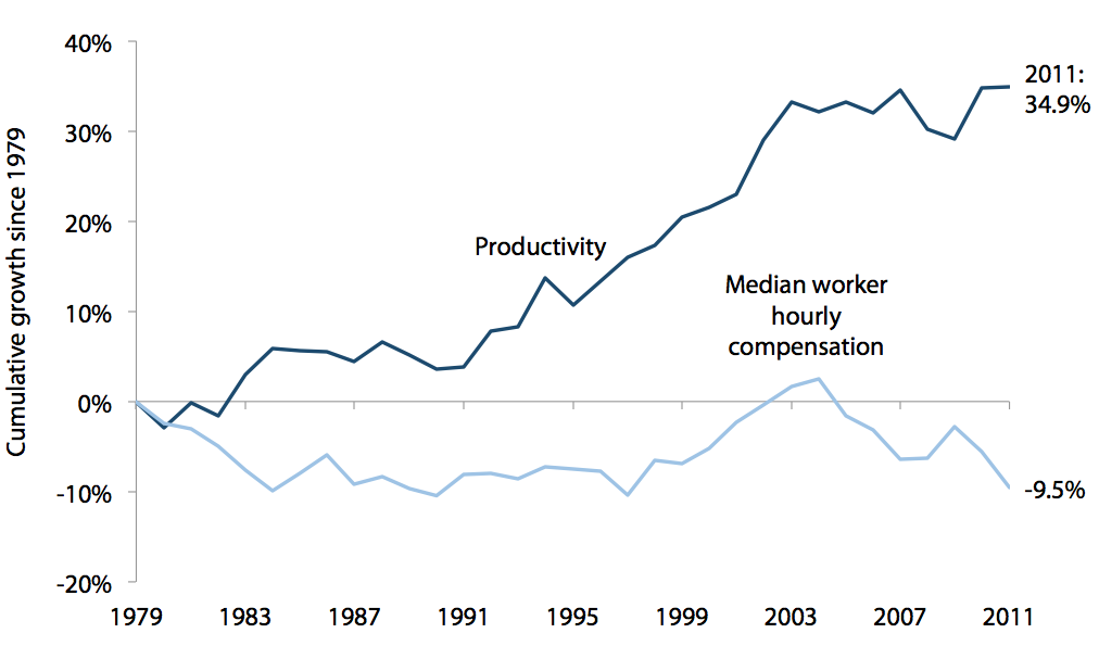 Cumulative productivity and median hourly compensation growth in Michigan, 1979–2011