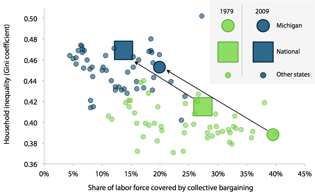 Changes in collective bargaining coverage and income inequality, 1979–2009