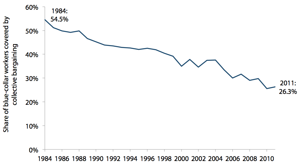 Blue-collar collective bargaining coverage rate in Michigan, 1984–2011