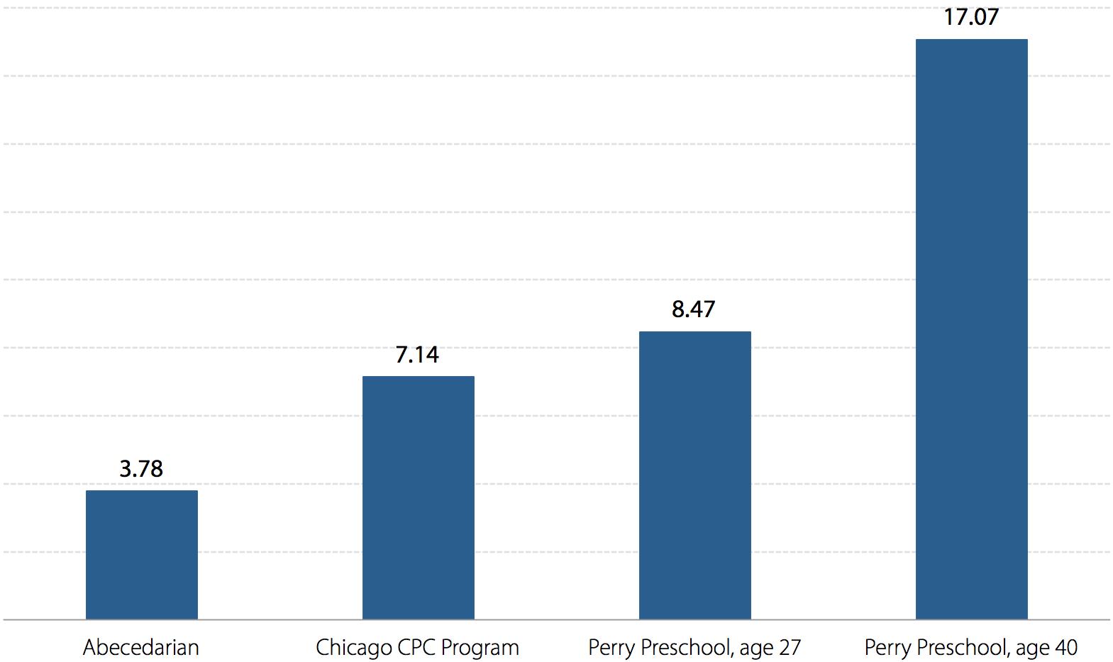 Estimated benefit/cost ratios of intensive pre-kindergarten investments
