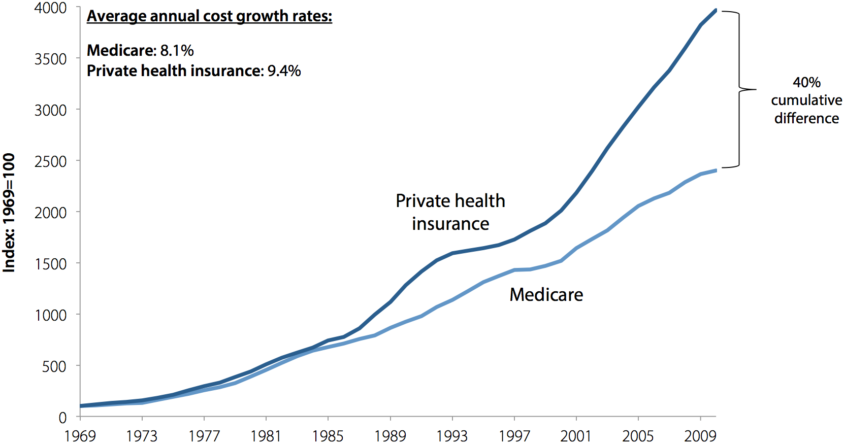 Cumulative growth in per-enrollee payments for personal health care, Medicare and private insurers, 1969–2010