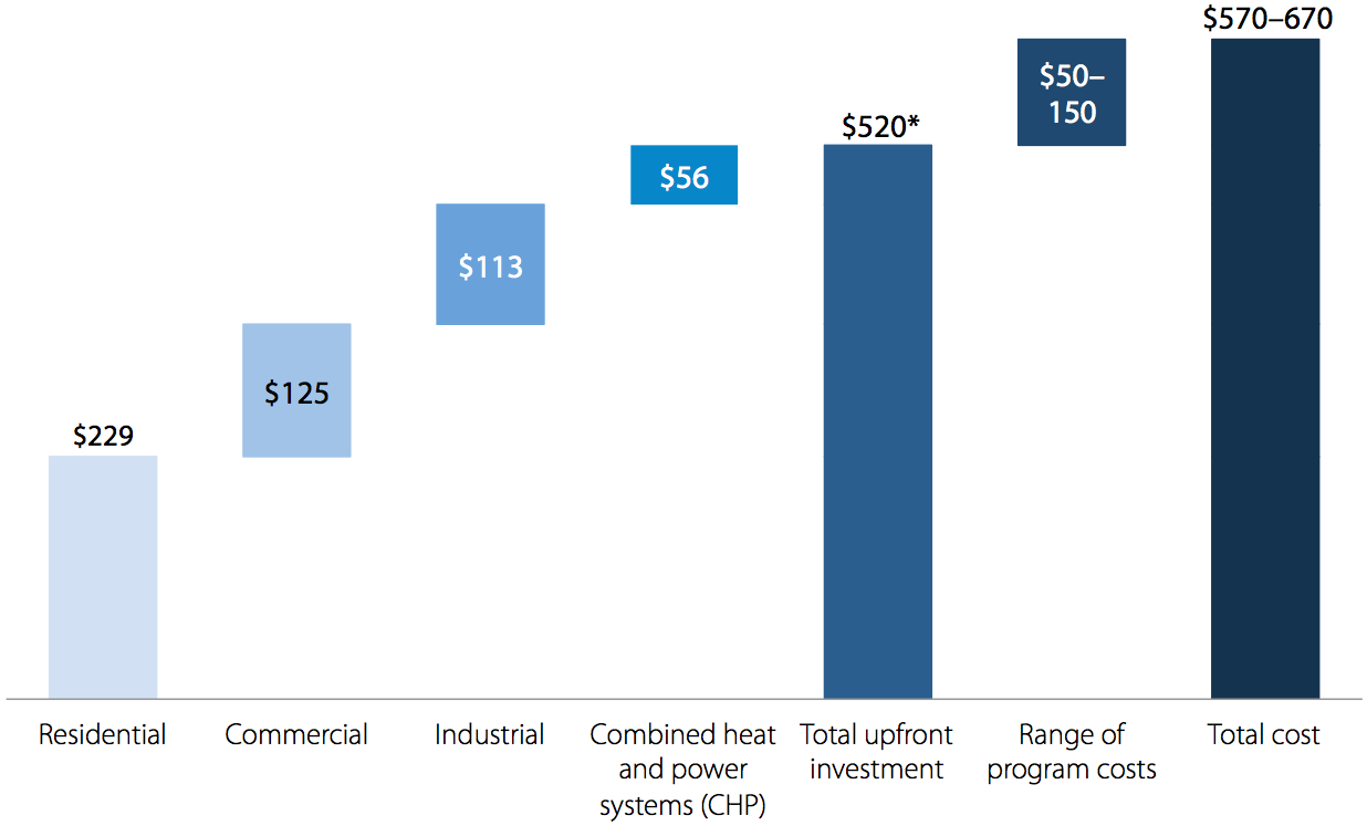 Upfront cost of energy efficiency investments corresponding to $1.2 trillion in savings (billions of dollars)