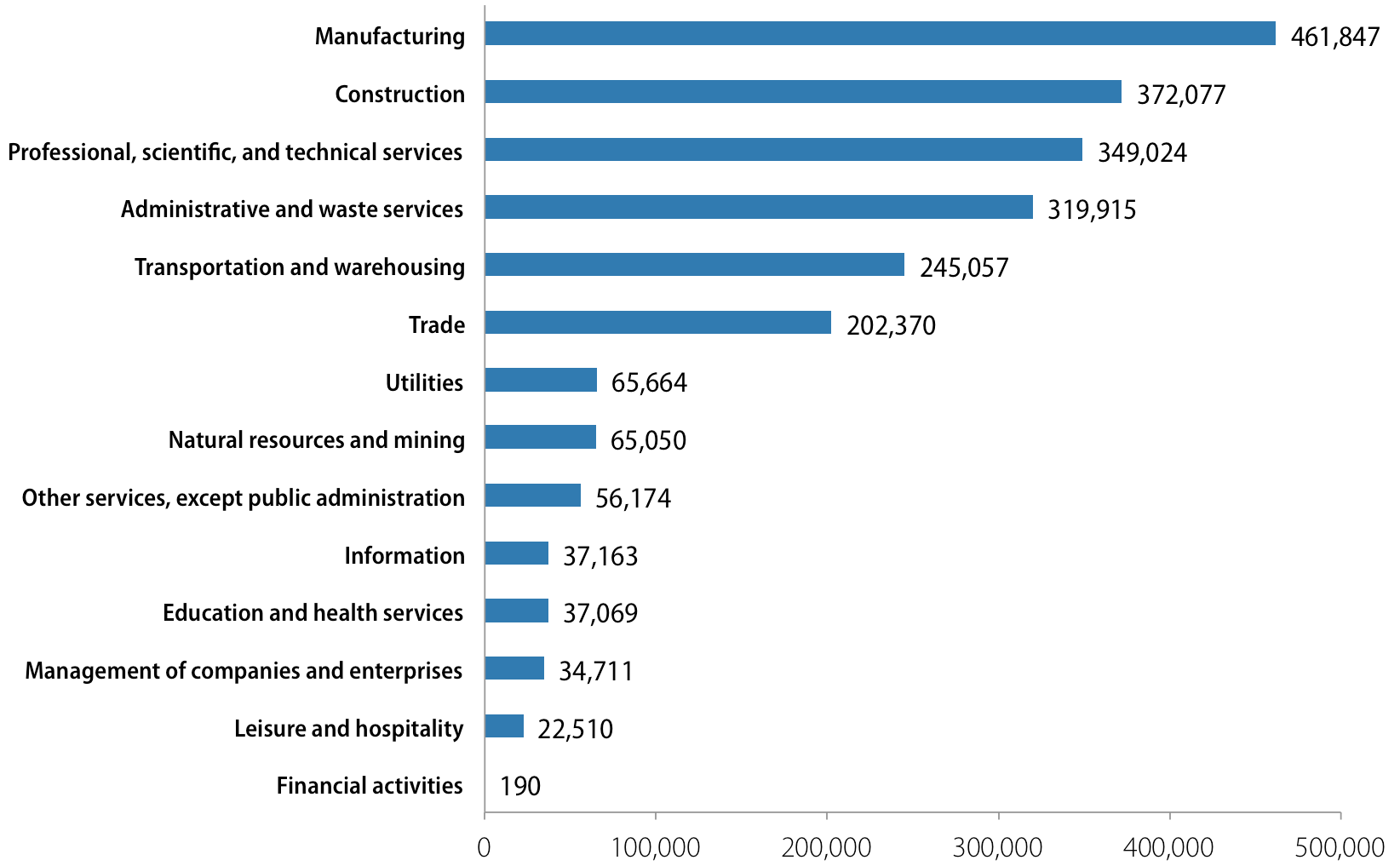 Private-economy green jobs, by sector, 2010