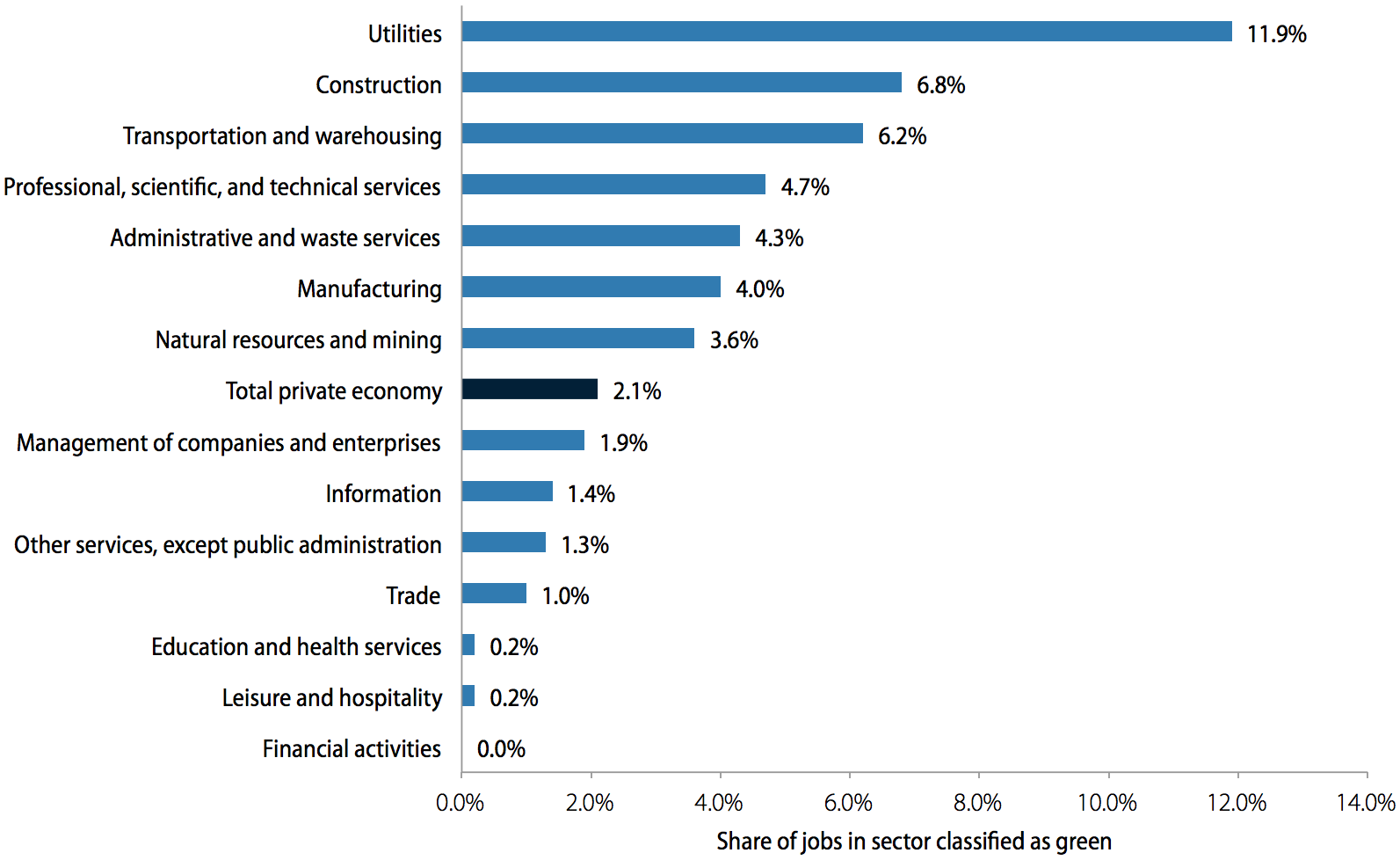 Green intensity of private-economy jobs, by sector, 2010