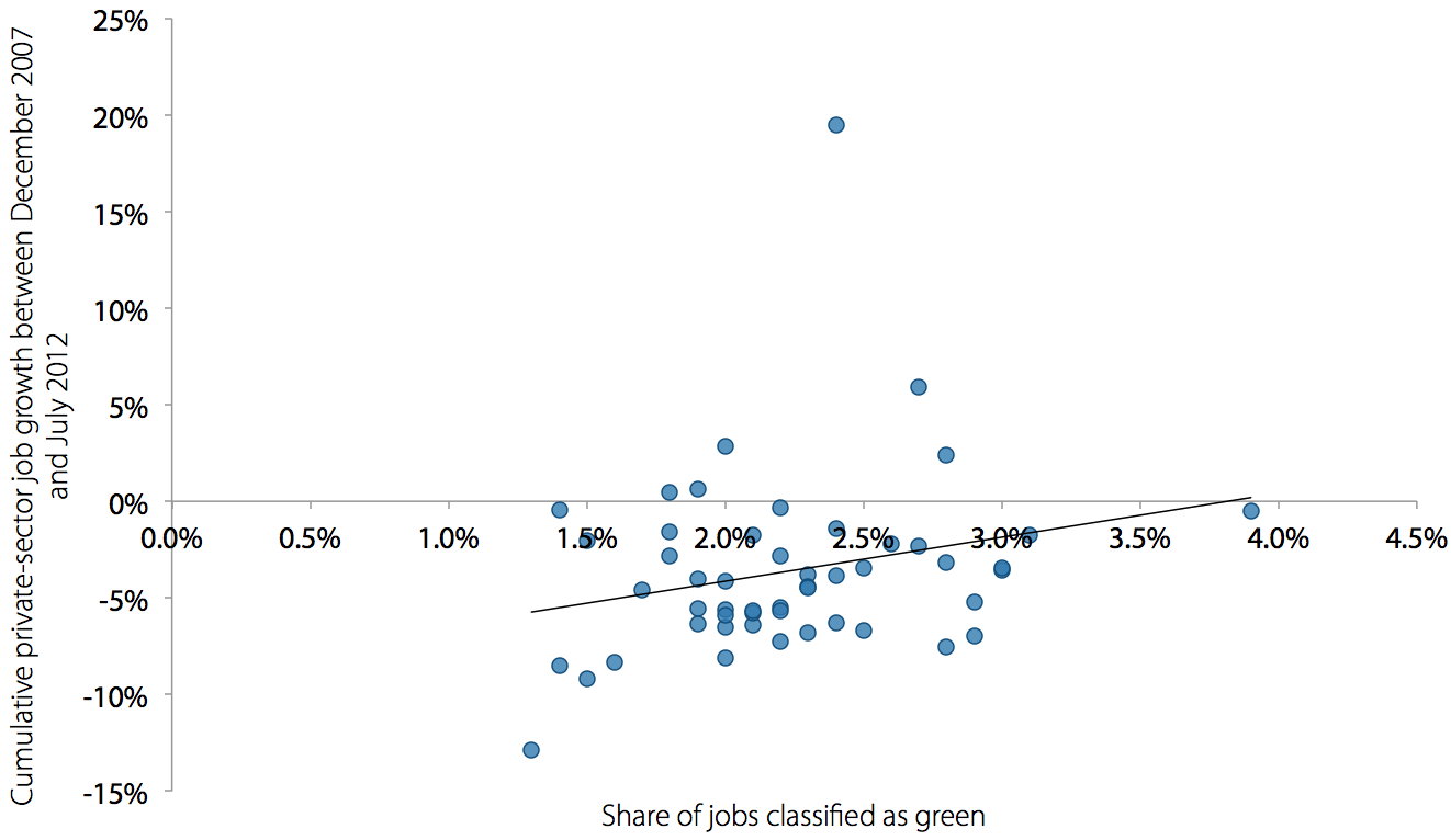 Green intensity and private-sector job growth in recession and recovery, by state
