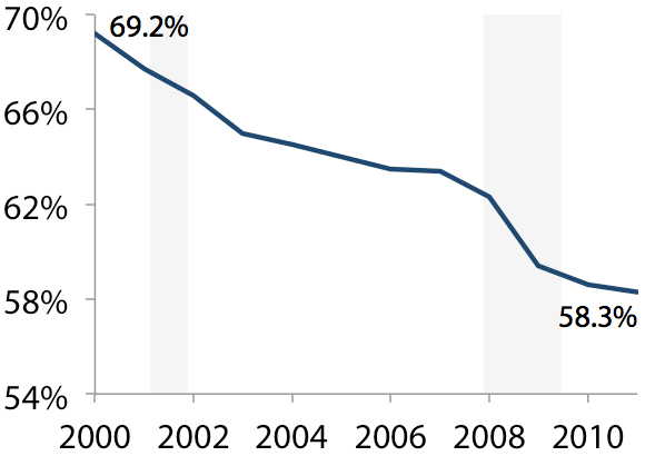 Share of the under-65 population with employer-sponsored health insurance, 2000–2011