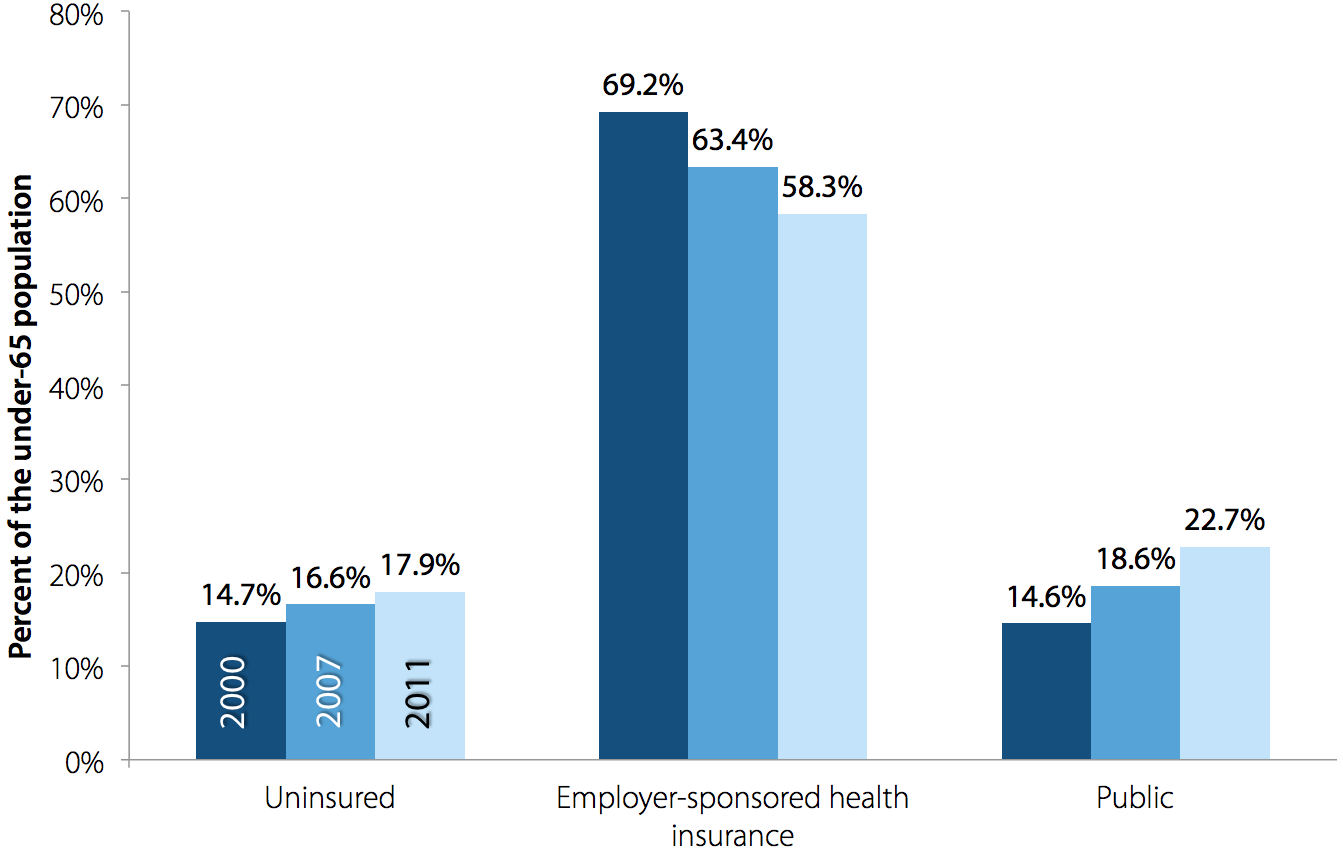 Sources of health insurance coverage for the under-65 population, 2000, 2007, 2011