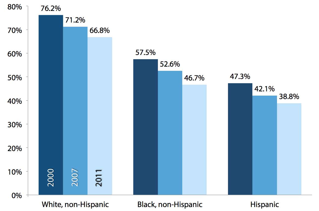 Share of the under-65 population with employer-sponsored health insurance, by race and ethnicity, 2000, 2007, 2011