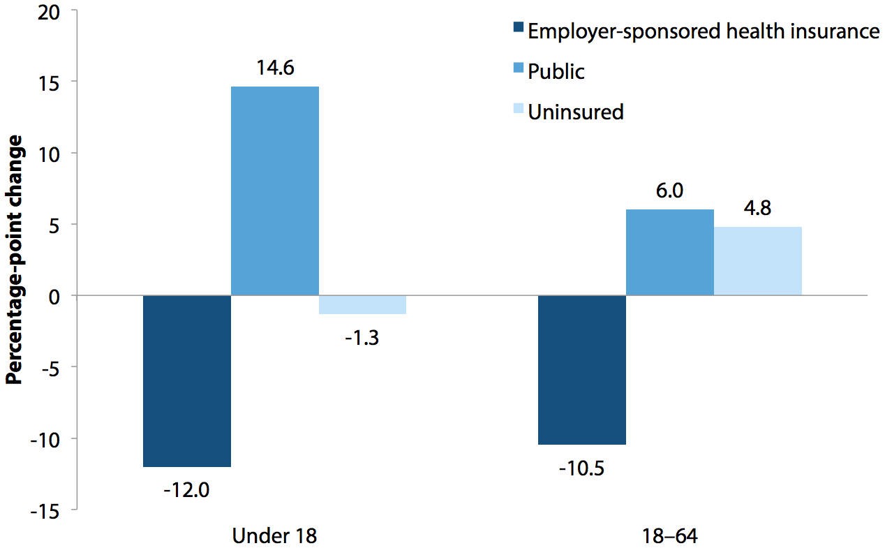 Percentage-point change in employer-sponsored health insurance coverage rate, public coverage rate, and uninsured rate for under 18 and 18–64 populations, 2000–2011