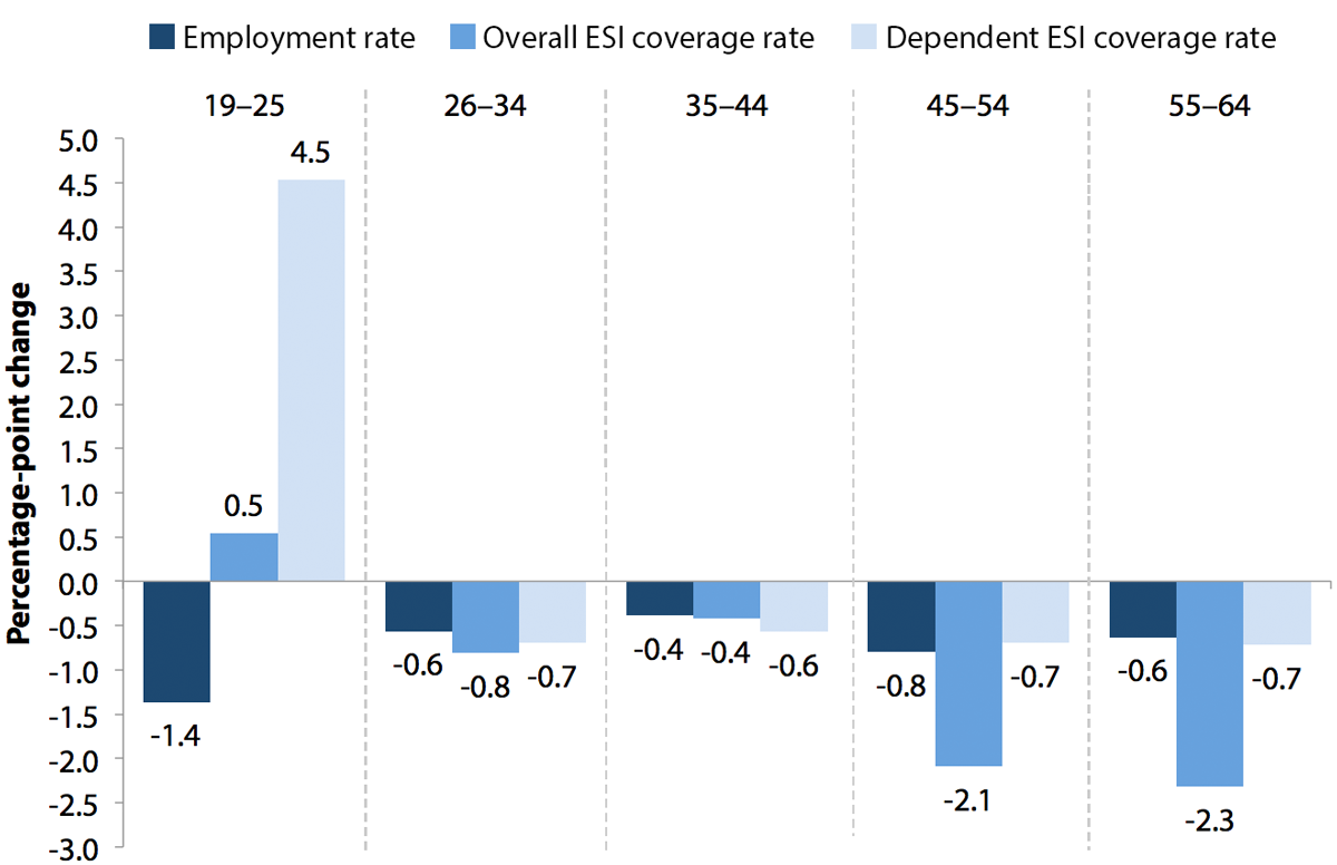 Change in employment rate and employer-sponsored health insurance (total and as a dependent), by age group, 2009–2011