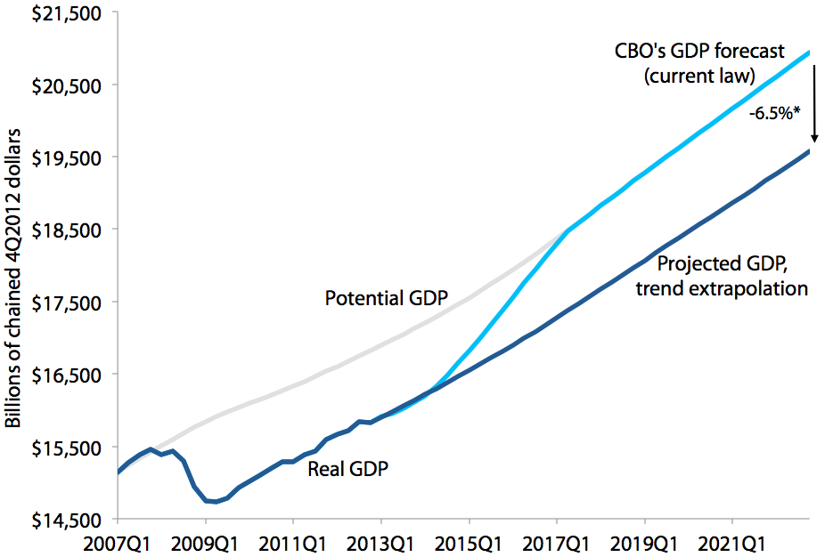 Alternative projection for sustained trend economic performance versus CBO's forecast of actual and potential GDP, 2007–2022