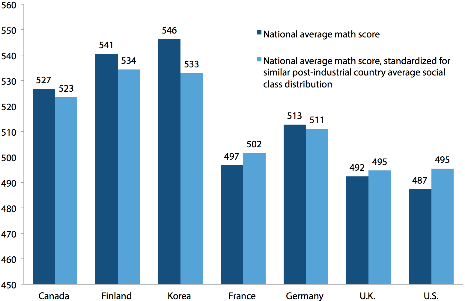 Average national math scores, actual and re-weighted using similar post-industrial country average social class group distribution, for U.S. and six comparison countries, PISA 2009