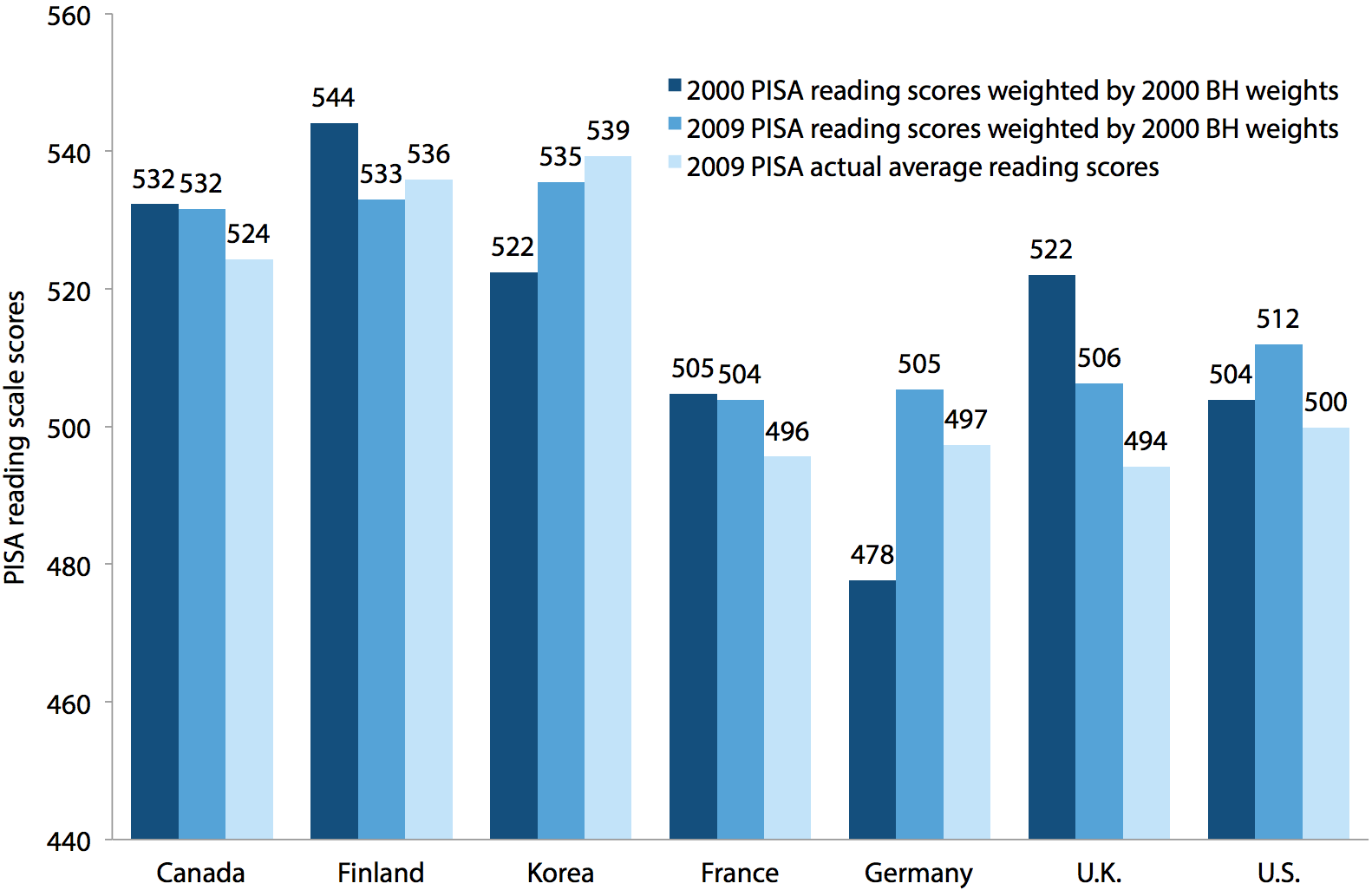 The effect of social class composition changes on reading test score changes, U.S. and six comparison countries, PISA 2000–2009