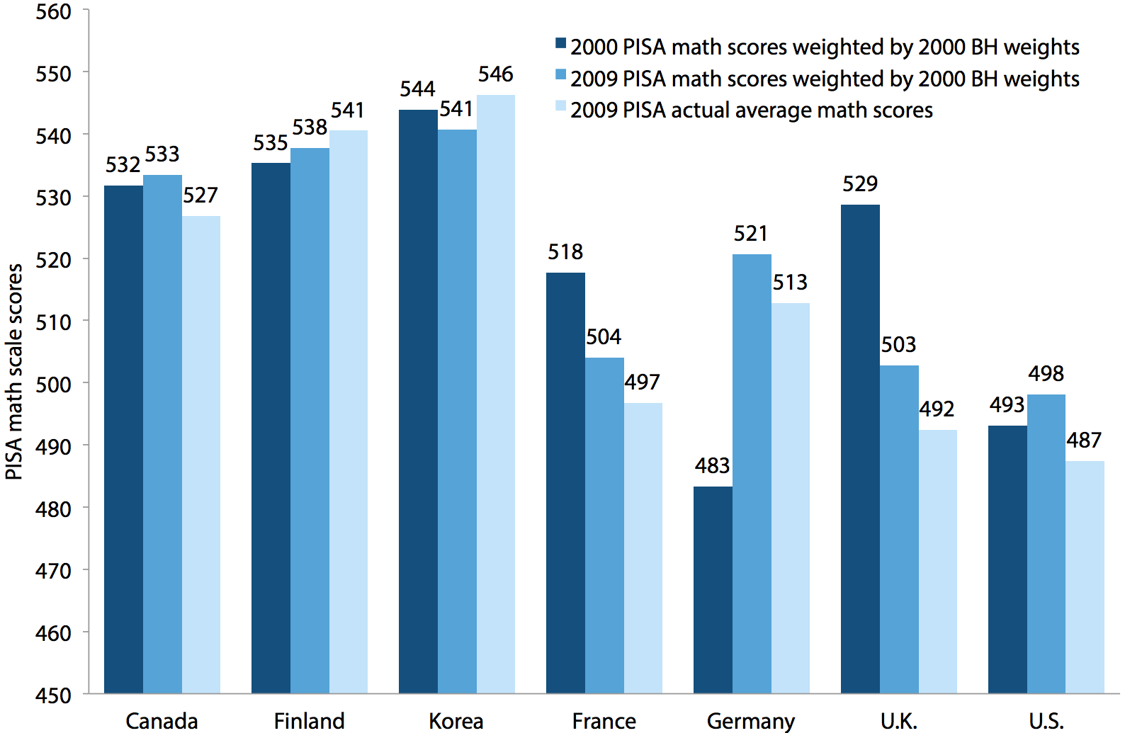 The effect of social class composition changes on math test score changes, U.S. and comparison countries, PISA 2000–2009